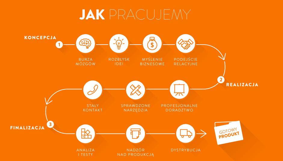 infografika - www.skivak.pl