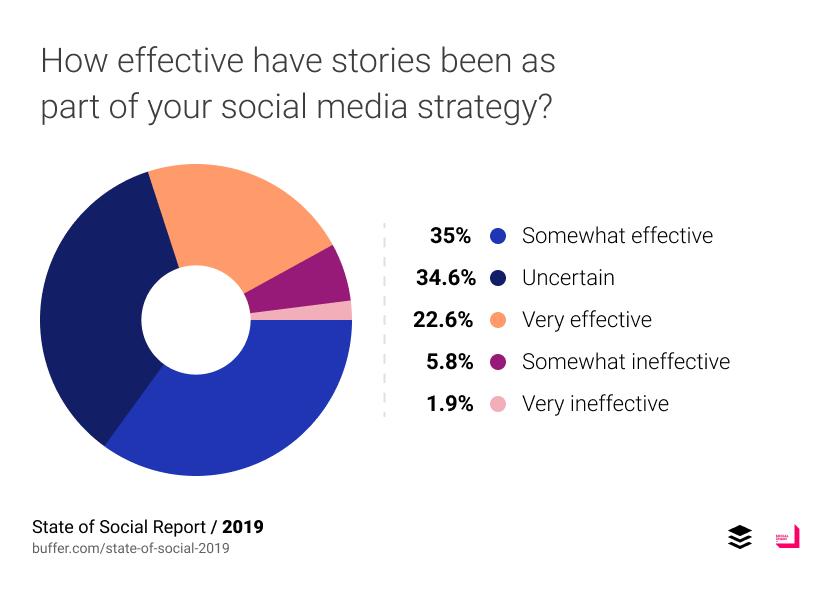 Jak efektywne były stories jako część twojej strategii social media