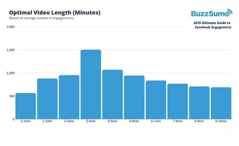 Optymalna długość video
